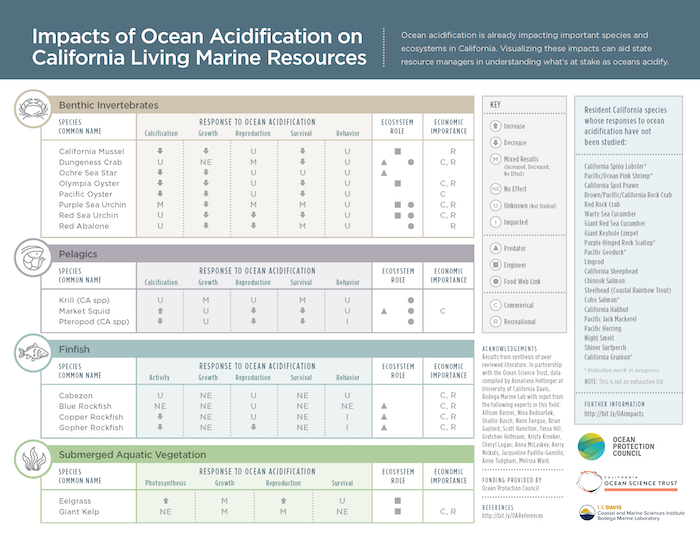 Illustrating Ocean Acidification Impacts to California's Living Marine Resources