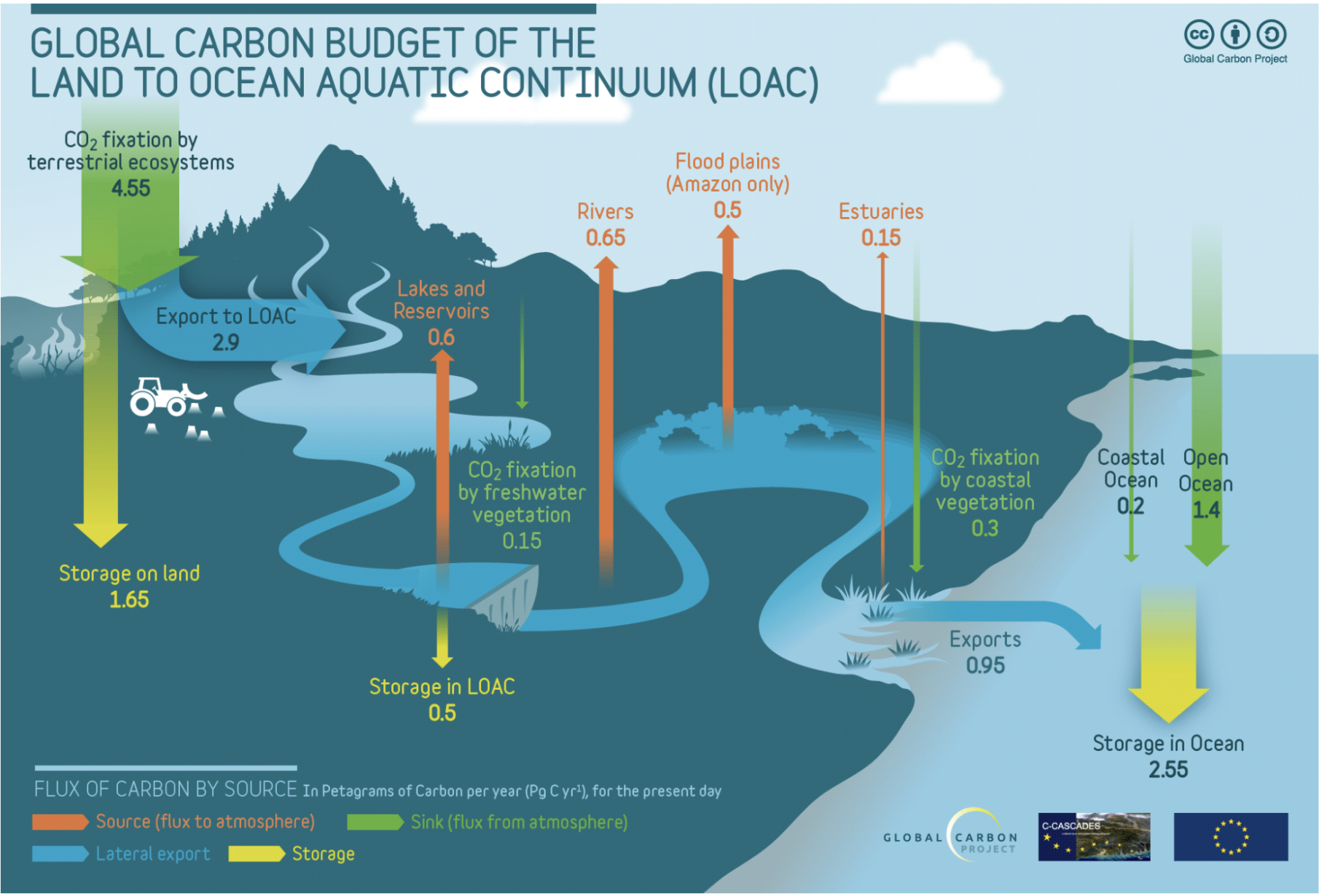 Rivers and Lakes Global Carbon Budget - Global Carbon Atlas